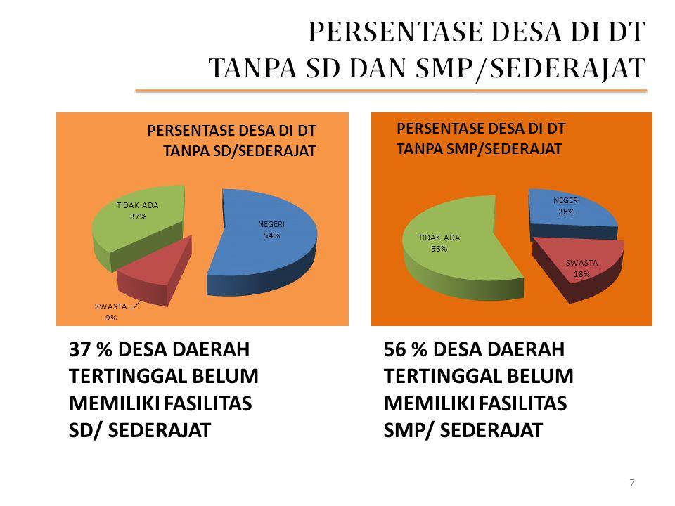 92 % DESA DAERAH TERTINGGAL TIDAK MEMILIKI FASILITAS TBM 69 % DESA DAERAH TERTINGGAL BELUM MEMILIKI FASILITAS PENDIDIKAN ANAK USIA DINI (PAUD) 8