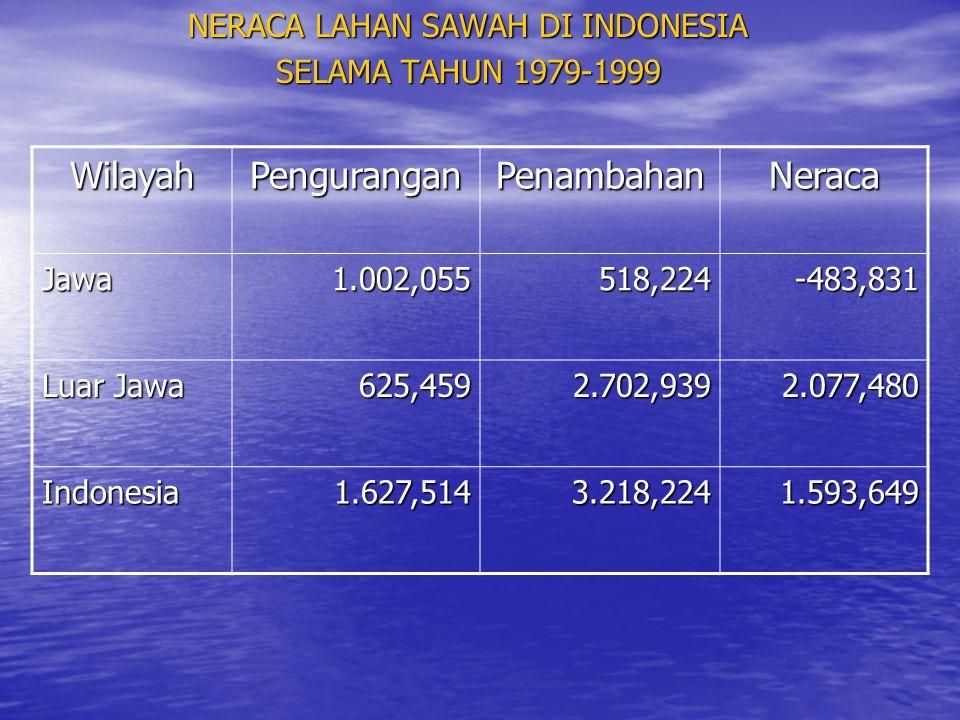 NERACA LAHAN SAWAH DI INDONESIA SELAMA TAHUN 1979-1999 WilayahPenguranganPenambahanNeraca Jawa1.002,055518,224-483,831 Luar Jawa 625,4592.702,9392.077