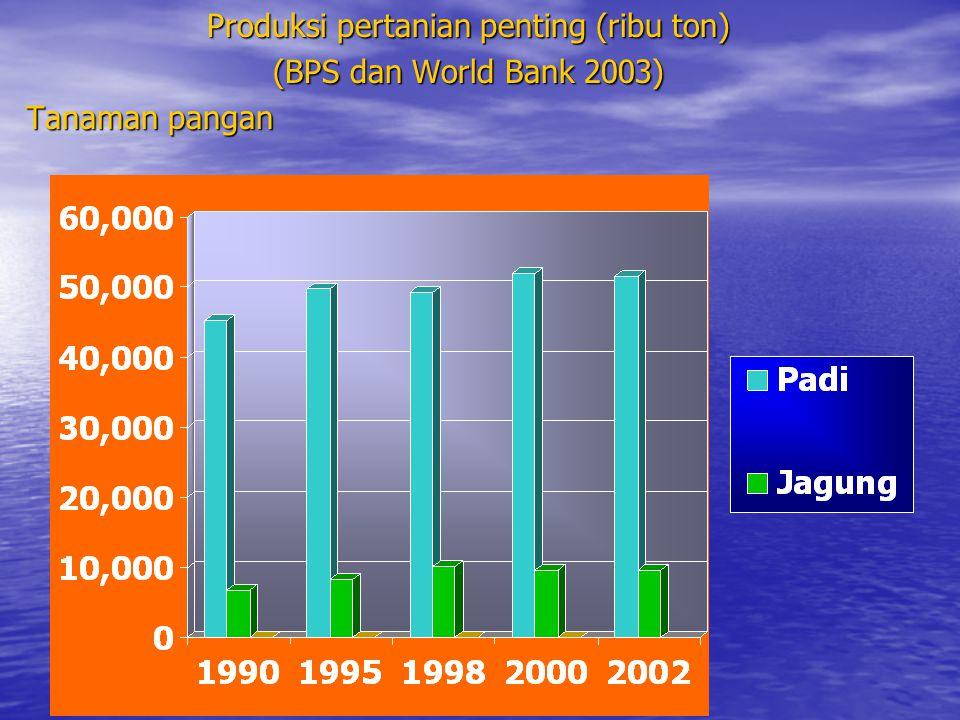 Produksi pertanian penting (ribu ton) (BPS dan World Bank 2003) Tanaman pangan