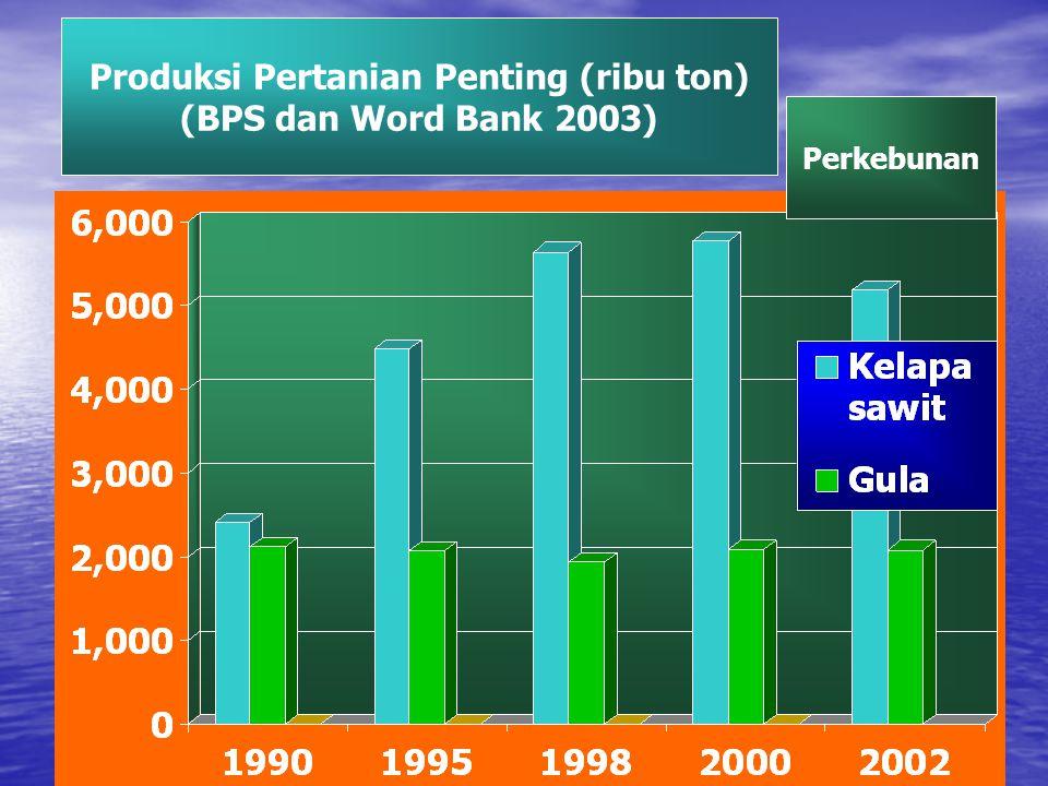 Produksi Pertanian Penting (ribu ton) (BPS dan Word Bank 2003) Perkebunan