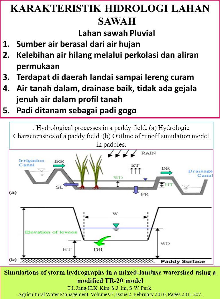 KARAKTERISTIK HIDROLOGI LAHAN SAWAH Lahan sawah Pluvial 1.Sumber air berasal dari air hujan 2.Kelebihan air hilang melalui perkolasi dan aliran permuk