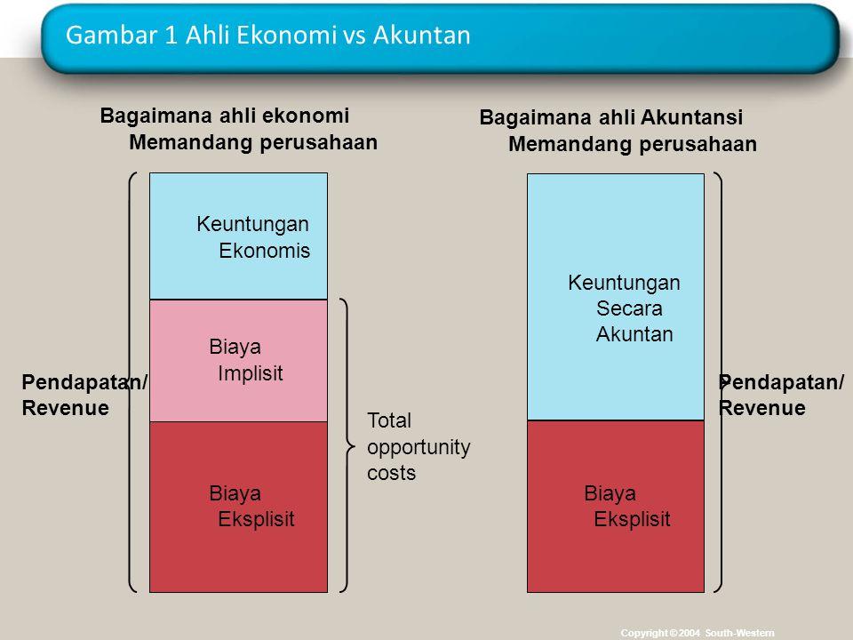 Gambar 1 Ahli Ekonomi vs Akuntan Copyright © 2004 South-Western Pendapatan/ Revenue Total opportunity costs Bagaimana ahli ekonomi Memandang perusahaa