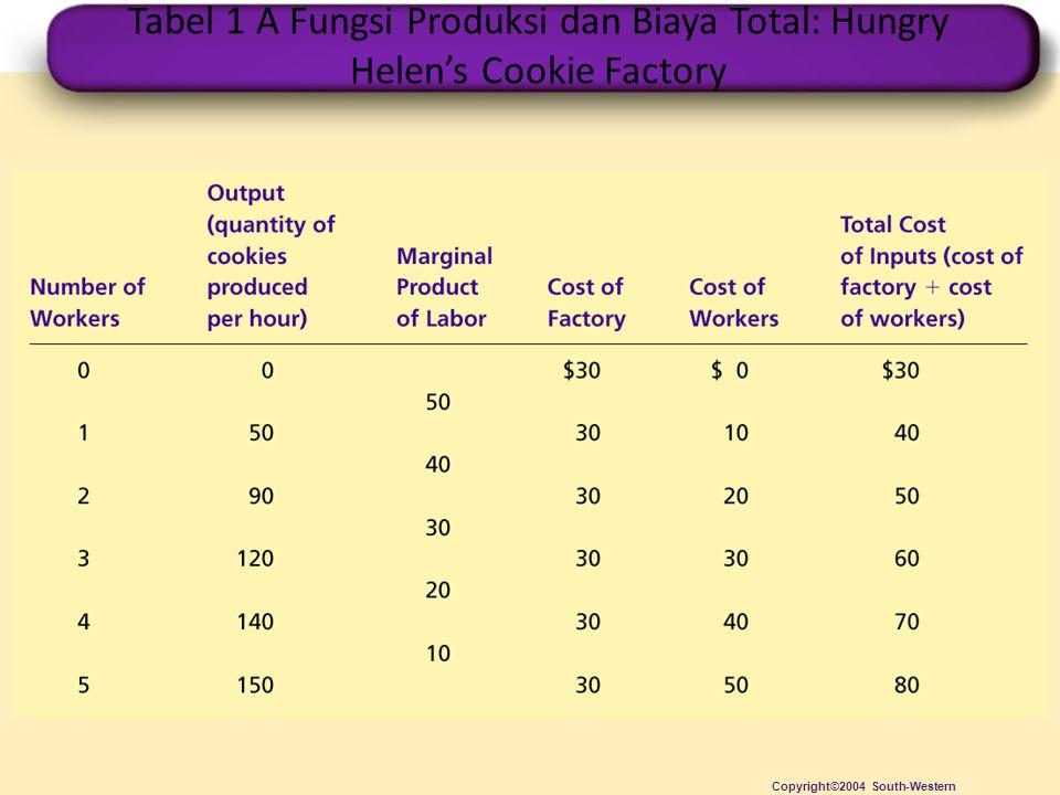 Tabel 1 A Fungsi Produksi dan Biaya Total: Hungry Helen's Cookie Factory Copyright©2004 South-Western