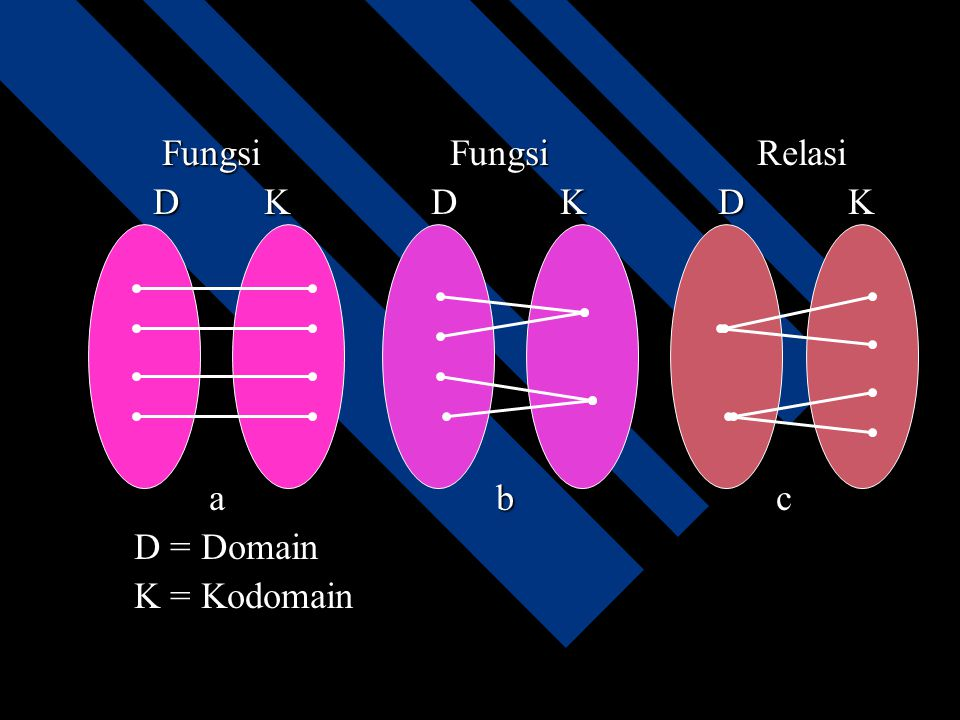 Fungsi Fungsi Relasi D K D K D K a b c D = Domain K = Kodomain