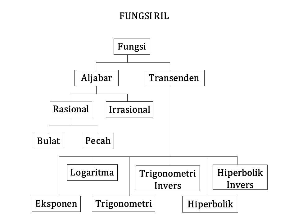 Fungsi AljabarTransenden Rasional Irrasional Bulat Pecah Logaritma Eksponen Trigonometri Invers Hiperbolik Invers FUNGSI RIL