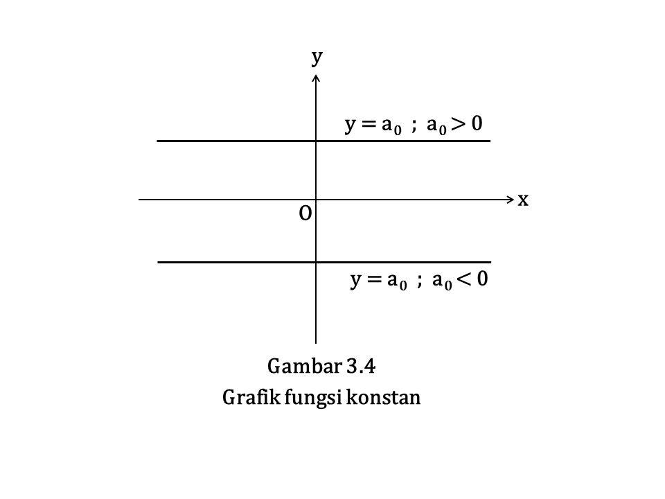y = a 0 ; a 0 > 0 y = a 0 ; a 0 < 0 O x y Gambar 3.4 Grafik fungsi konstan