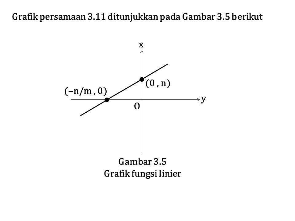 Grafik persamaan 3.11 ditunjukkan pada Gambar 3.5 berikut O y x (–n/m, 0) (0, n) Gambar 3.5 Grafik fungsi linier