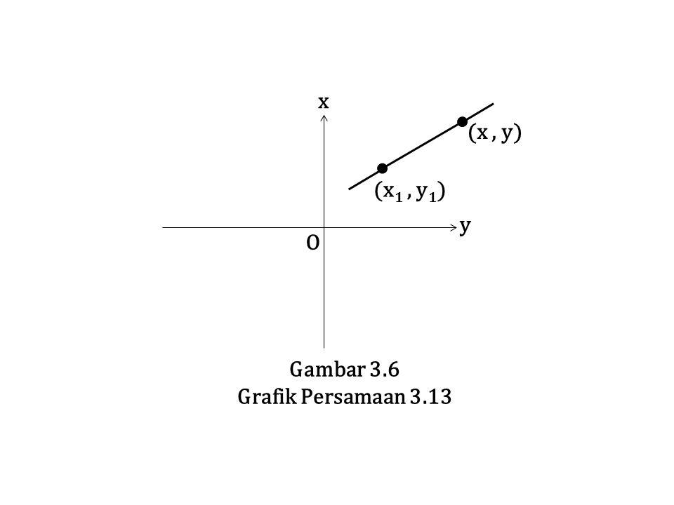 O y x (x, y) Gambar 3.6 Grafik Persamaan 3.13 (x 1, y 1 )