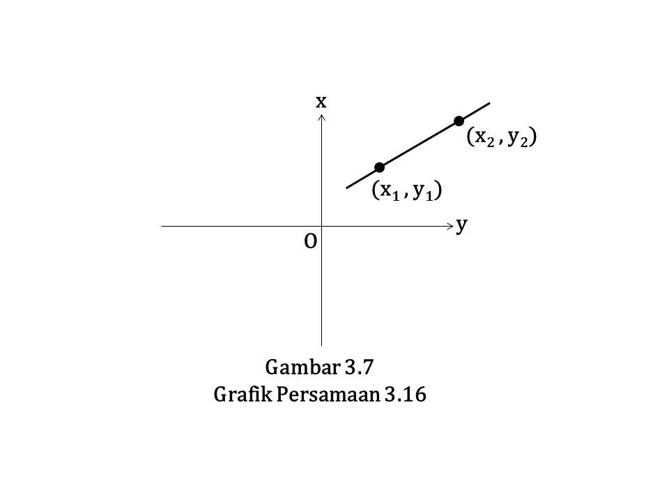 O y x Gambar 3.7 Grafik Persamaan 3.16 (x 1, y 1 ) (x 2, y 2 )