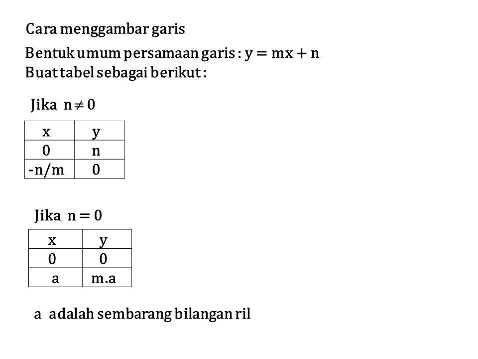 Bentuk umum persamaan garis : y = mx + n Buat tabel sebagai berikut : Cara menggambar garis Jika n  0 xy 0n -n/m0 Jika n = 0 xy 00 am.a a adalah sembarang bilangan ril