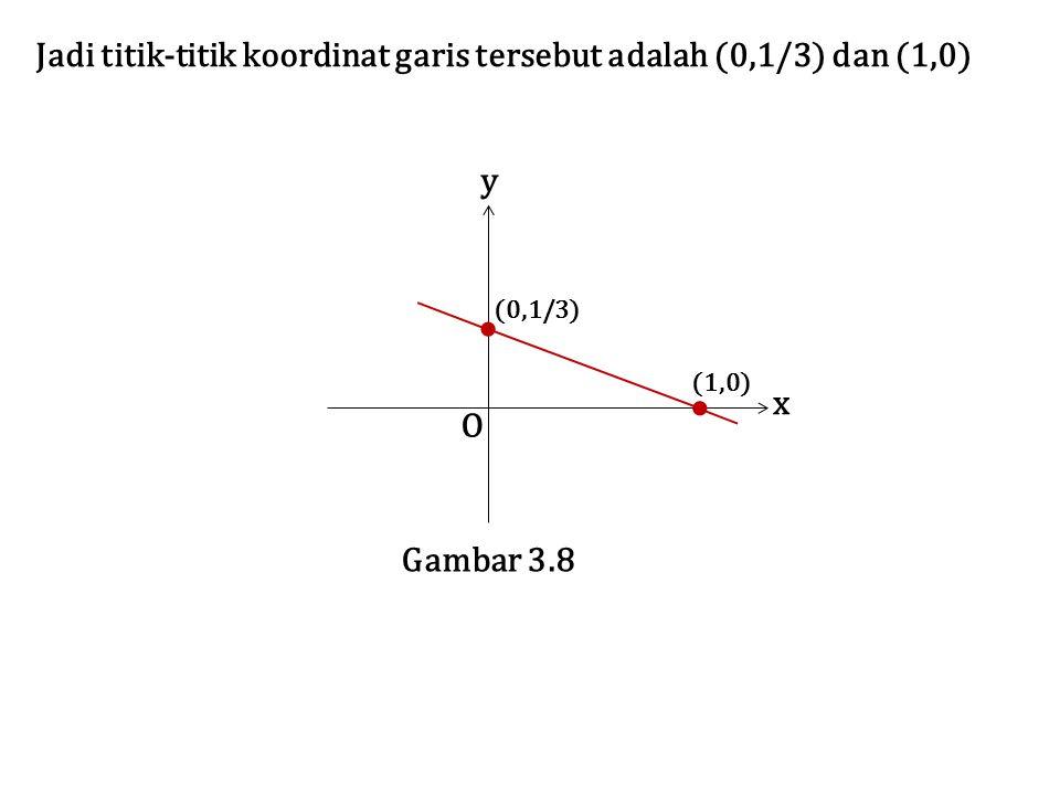 Jadi titik-titik koordinat garis tersebut adalah (0,1/3) dan (1,0) O x y Gambar 3.8 (0,1/3) (1,0)