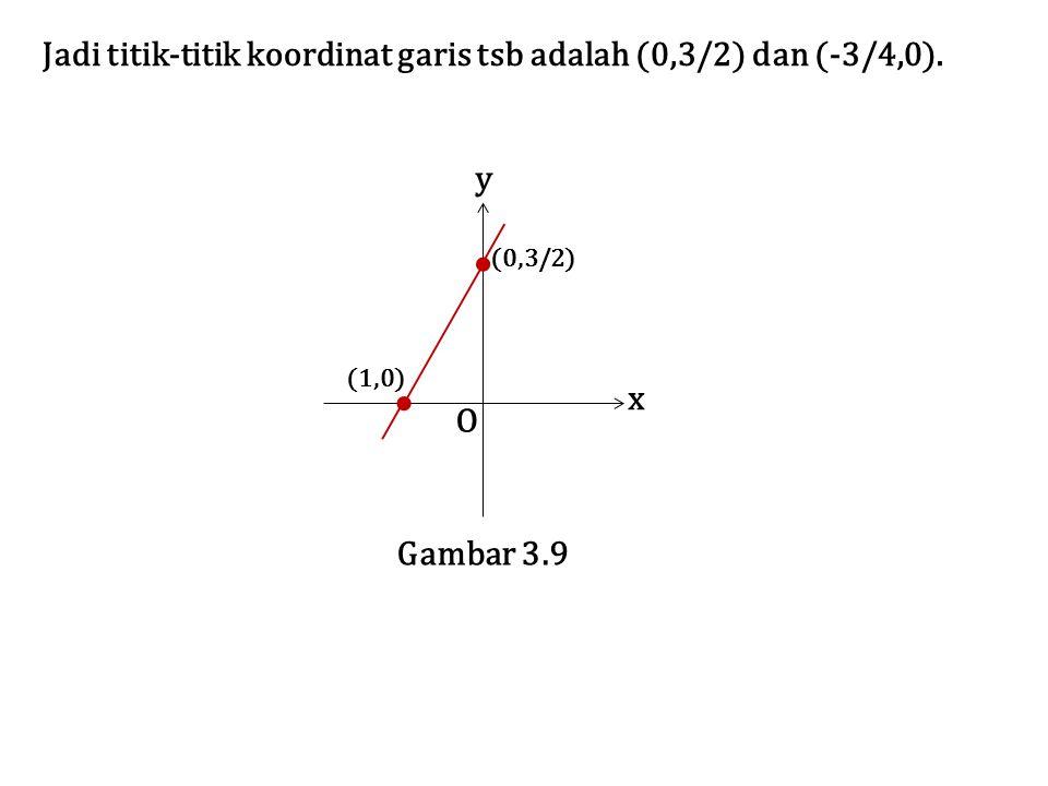 Jadi titik-titik koordinat garis tsb adalah (0,3/2) dan (-3/4,0). O x y Gambar 3.9 (0,3/2) (1,0)