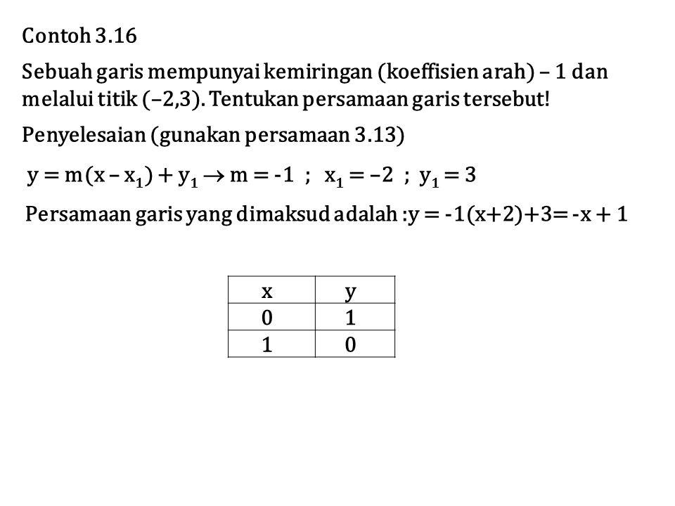 Contoh 3.16 Sebuah garis mempunyai kemiringan (koeffisien arah) – 1 dan melalui titik (–2,3). Tentukan persamaan garis tersebut! Penyelesaian (gunakan