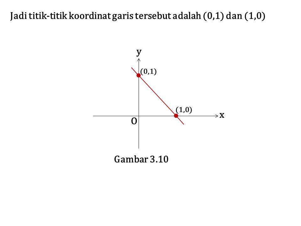 Jadi titik-titik koordinat garis tersebut adalah (0,1) dan (1,0) O x y Gambar 3.10 (0,1) (1,0)
