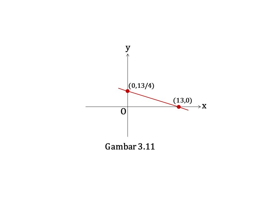 O x y Gambar 3.11 (0,13/4) (13,0)