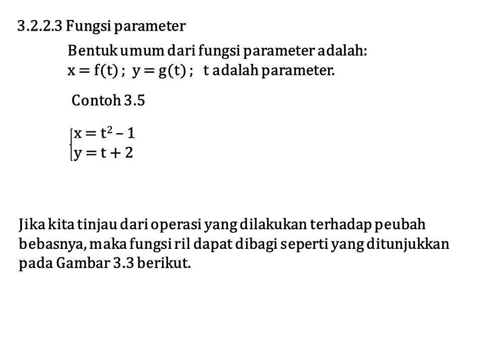 Contoh 3.5 3.2.2.3 Fungsi parameter Bentuk umum dari fungsi parameter adalah: x = f(t) ; y = g(t) ; t adalah parameter.