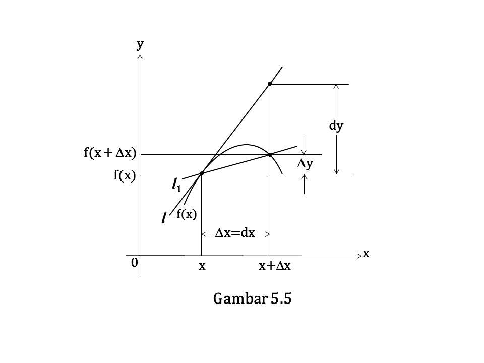 f(x +  x) f(x)  x=dx yy dy l1 l1 x x+  x x y 0 l f(x) Gambar 5.5