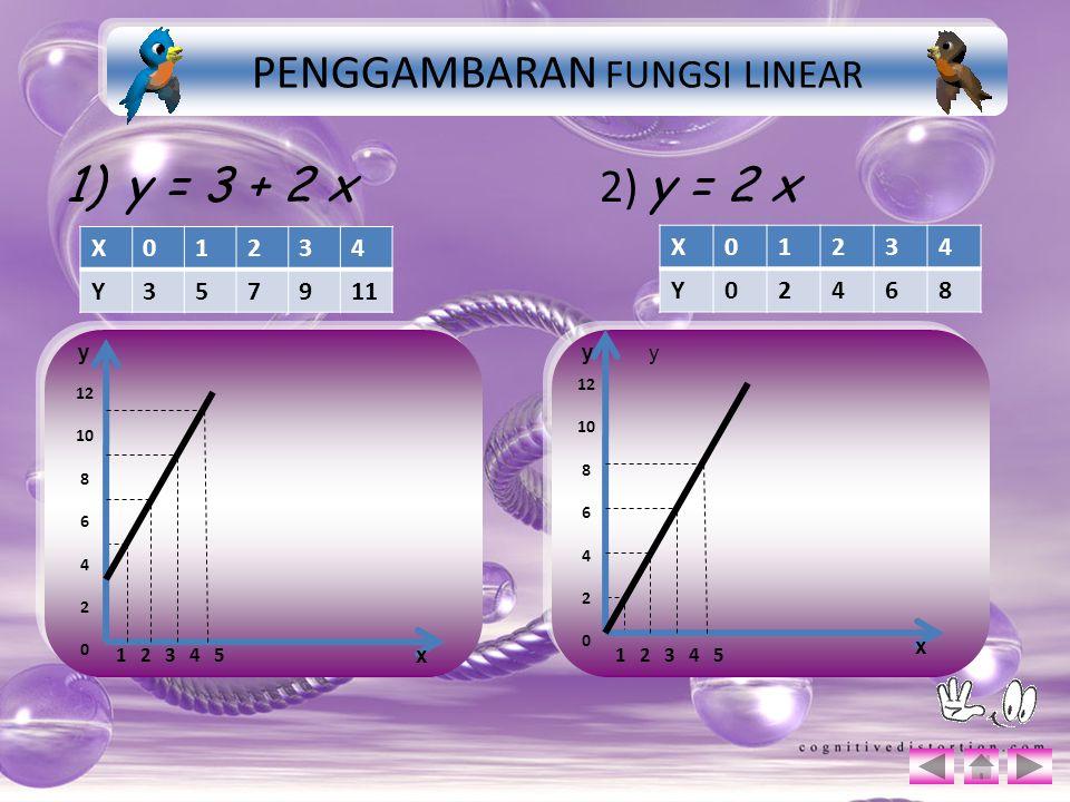 1)y = 3 + 2 x 2) y = 2 x X01234 Y357911 X01234 Y02468 y PENGGAMBARAN FUNGSI LINEAR 12 10 8 6 4 2 0 1 2 3 4 5 y x 12 10 8 6 4 2 0 1 2 3 4 5 x y
