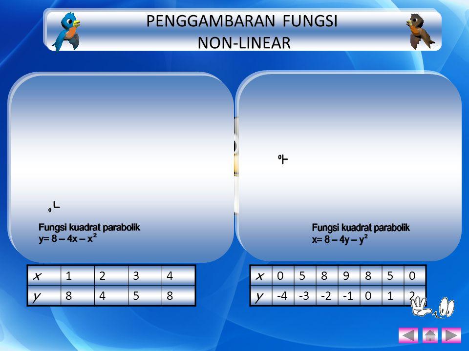 x 1234 y 8458 x 0589850 y -4-3-2012 PENGGAMBARAN FUNGSI NON-LINEAR