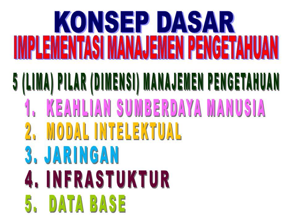 MANFAAT MANAJEMEN PENGETAHUAN 1.Melestarikan dan mengembangkan pengetahuan yang ada di organisasi 2.Proses transfer pengetahuan di organisasi dapat be