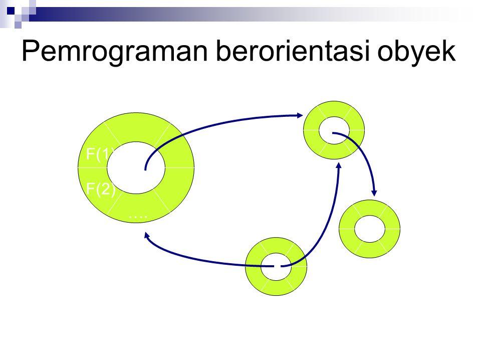 Contoh public class Siswa { public int nrp; public String nama; public void Info() { System.out.println( Saya siswa PENS ); }