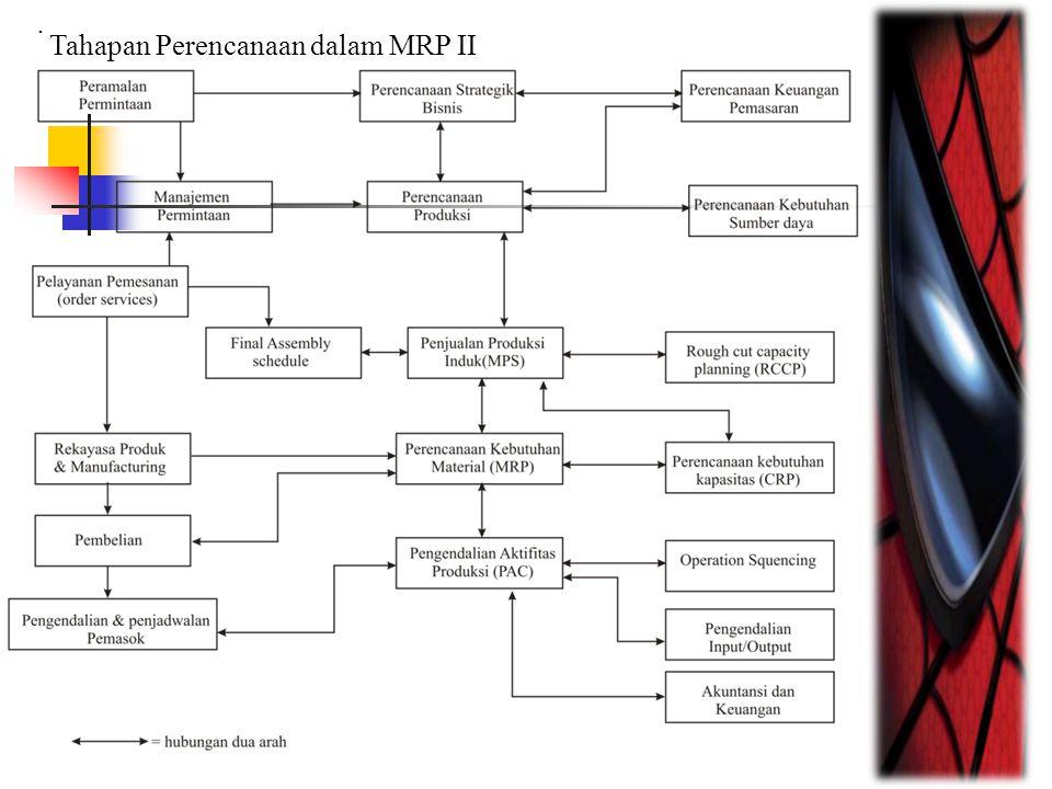 Dari gambar tampak bahwa sistem MRP II berawal dari perencanaan strategik bisnis yang terkait dengan peramalan permintaan (demand forecasting), perencanaan keuangan dan pemasaran.