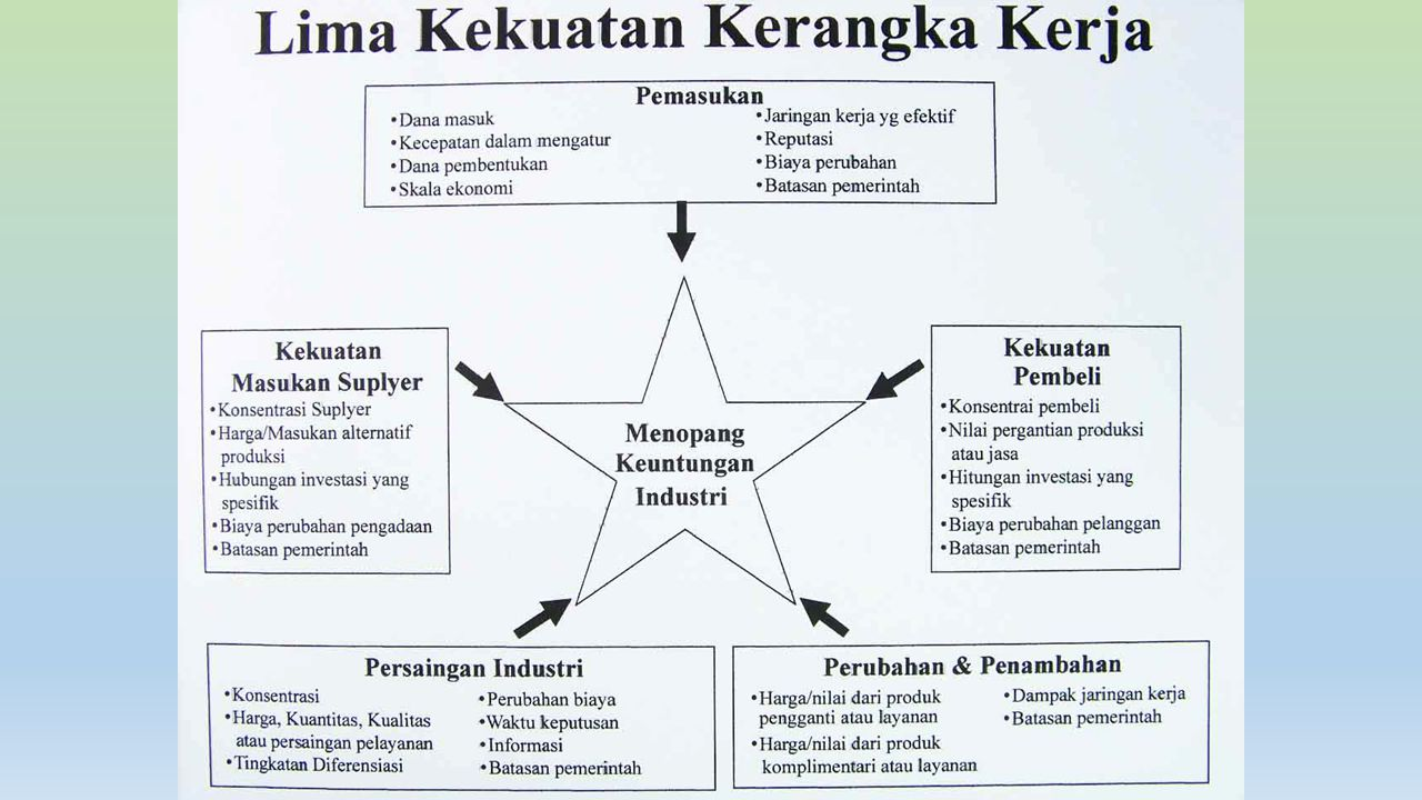 Lima Kekuatan Kerangka Kerja Michael R.Baye, Managerial Economics and Business Strategy, 5e.