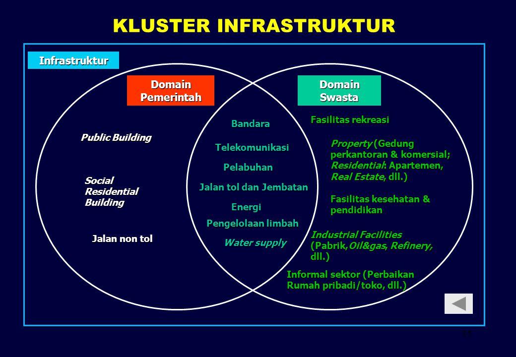 15 KLUSTER INFRASTRUKTUR Public Building Social Residential Building Jalan non tol Infrastruktur Jalan tol dan Jembatan Telekomunikasi Energi Pengelol