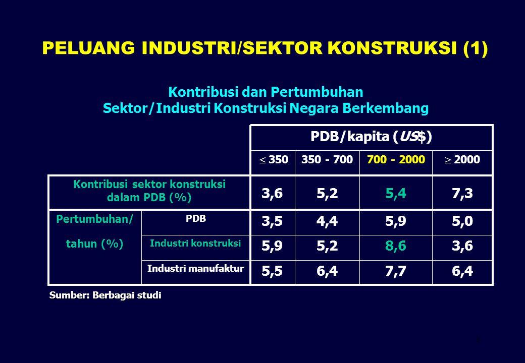 3 Kontribusi dan Pertumbuhan Sektor/Industri Konstruksi Negara Berkembang 6,47,76,45,5 Industri manufaktur 3,68,65,25,9 Industri konstruksi tahun (%)