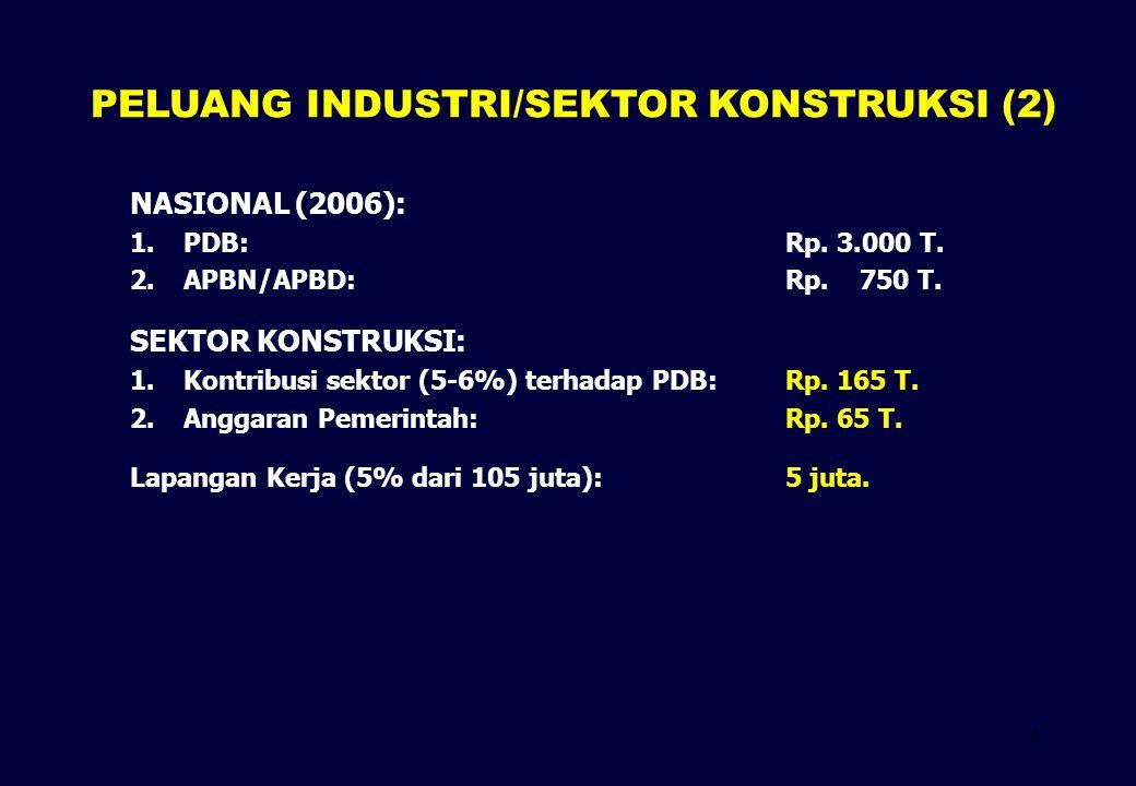 4 NASIONAL (2006): 1.PDB: Rp. 3.000 T. 2.APBN/APBD:Rp. 750 T. SEKTOR KONSTRUKSI: 1.Kontribusi sektor (5-6%) terhadap PDB:Rp. 165 T. 2. 2.Anggaran Peme
