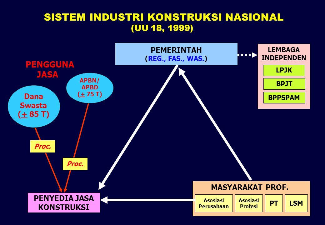 6 SISTEM INDUSTRI KONSTRUKSI NASIONAL (UU 18, 1999) PENYEDIA JASA KONSTRUKSI MASYARAKAT PROF. Asosiasi Perusahaan PTLSM Asosiasi Profesi Proc. PEMERIN