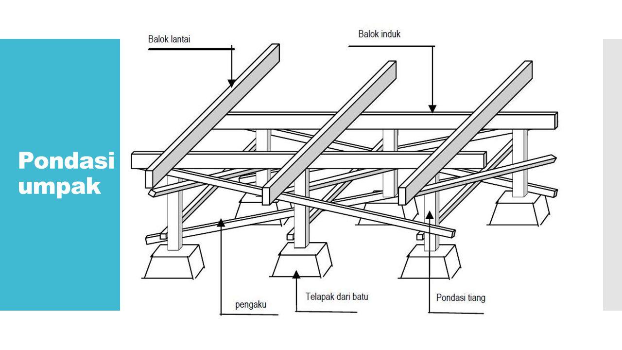 Ander (saka-gini), Balok yang terletak di atas pengeret yang berfungsi sebagai penopang molo.