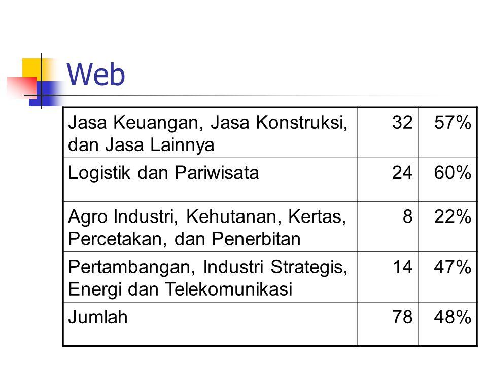 Web Jasa Keuangan, Jasa Konstruksi, dan Jasa Lainnya 3257% Logistik dan Pariwisata2460% Agro Industri, Kehutanan, Kertas, Percetakan, dan Penerbitan 822% Pertambangan, Industri Strategis, Energi dan Telekomunikasi 1447% Jumlah7848%