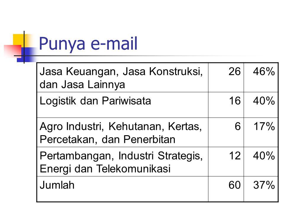 Punya e-mail server sendiri Jasa Keuangan, Jasa Konstruksi, dan Jasa Lainnya 1527% Logistik dan Pariwisata820% Agro Industri, Kehutanan, Kertas, Percetakan, dan Penerbitan 26% Pertambangan, Industri Strategis, Energi dan Telekomunikasi 827% Jumlah3320%