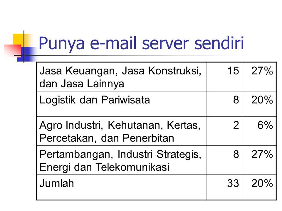 Punya e-mail server sendiri Jasa Keuangan, Jasa Konstruksi, dan Jasa Lainnya 1527% Logistik dan Pariwisata820% Agro Industri, Kehutanan, Kertas, Perce