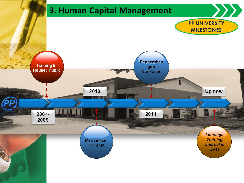 3. Human Capital Management 2004- 2009 2011 Up now 2010 Mendirikan PP Univ Pengemban gan Kurikulum Lembaga Training Internal & Ekst Training In- House