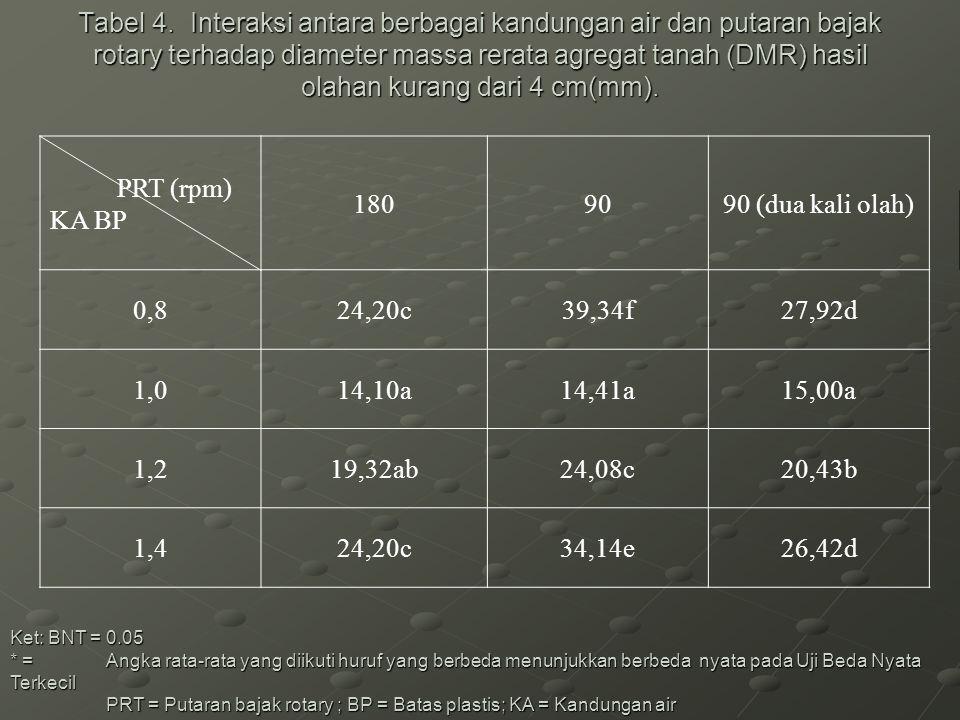 Tabel 4. Interaksi antara berbagai kandungan air dan putaran bajak rotary terhadap diameter massa rerata agregat tanah (DMR) hasil olahan kurang dari