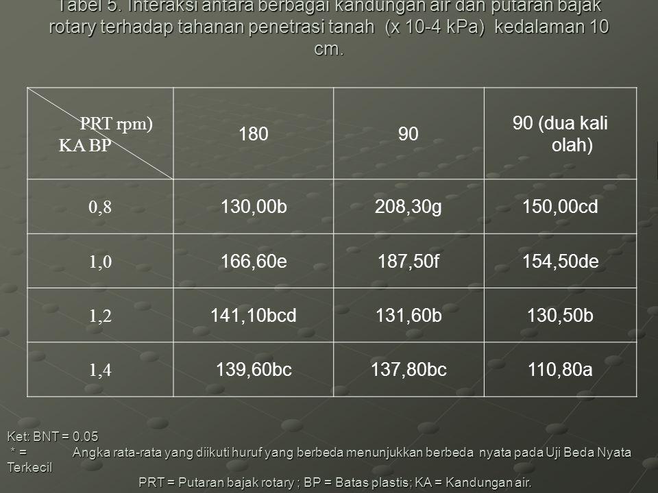 Tabel 5. Interaksi antara berbagai kandungan air dan putaran bajak rotary terhadap tahanan penetrasi tanah (x 10-4 kPa) kedalaman 10 cm. Tabel 5. Inte