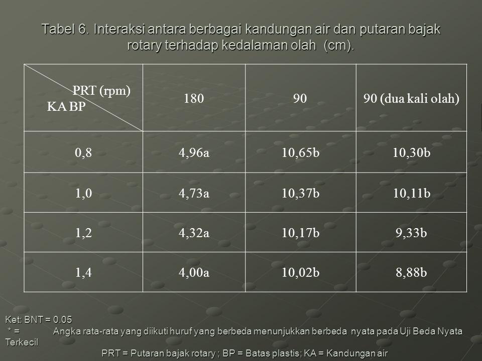 Tabel 6. Interaksi antara berbagai kandungan air dan putaran bajak rotary terhadap kedalaman olah (cm). Ket: BNT = 0.05 * = Angka rata-rata yang diiku