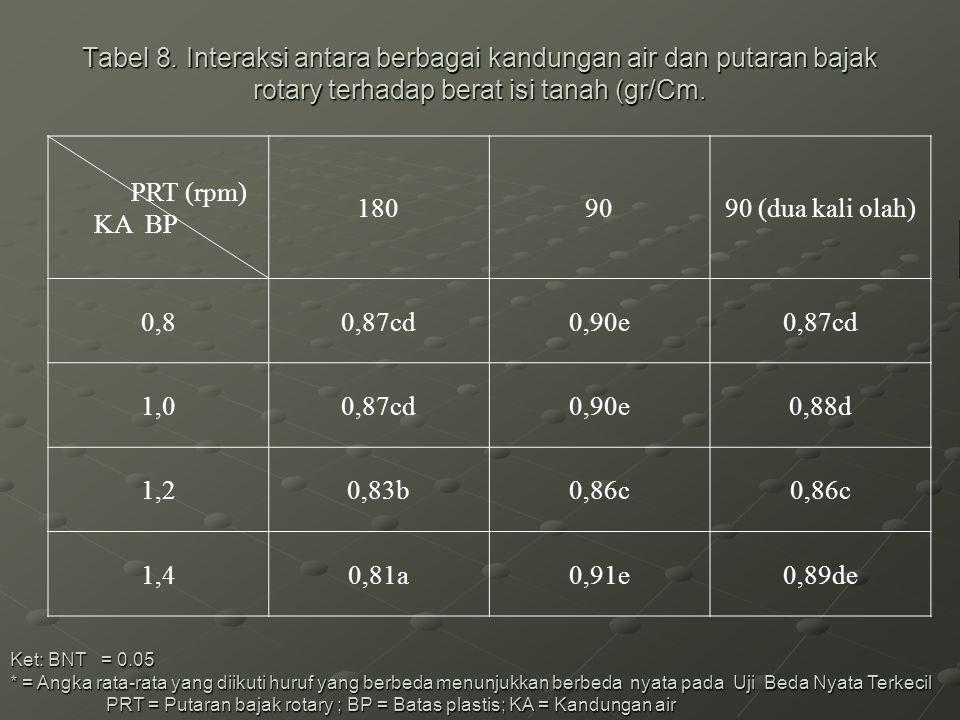 Tabel 8. Interaksi antara berbagai kandungan air dan putaran bajak rotary terhadap berat isi tanah (gr/Cm. Ket: BNT = 0.05 * = Angka rata-rata yang di
