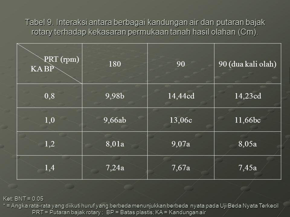 Tabel 9. Interaksi antara berbagai kandungan air dan putaran bajak rotary terhadap kekasaran permukaan tanah hasil olahan (Cm). Ket: BNT = 0.05 * = An