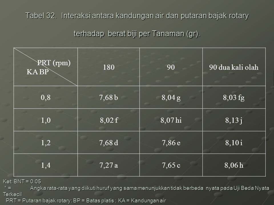 Tabel 32. Interaksi antara kandungan air dan putaran bajak rotary terhadap berat biji per Tanaman (gr). Ket: BNT = 0.05 * = Angka rata-rata yang diiku