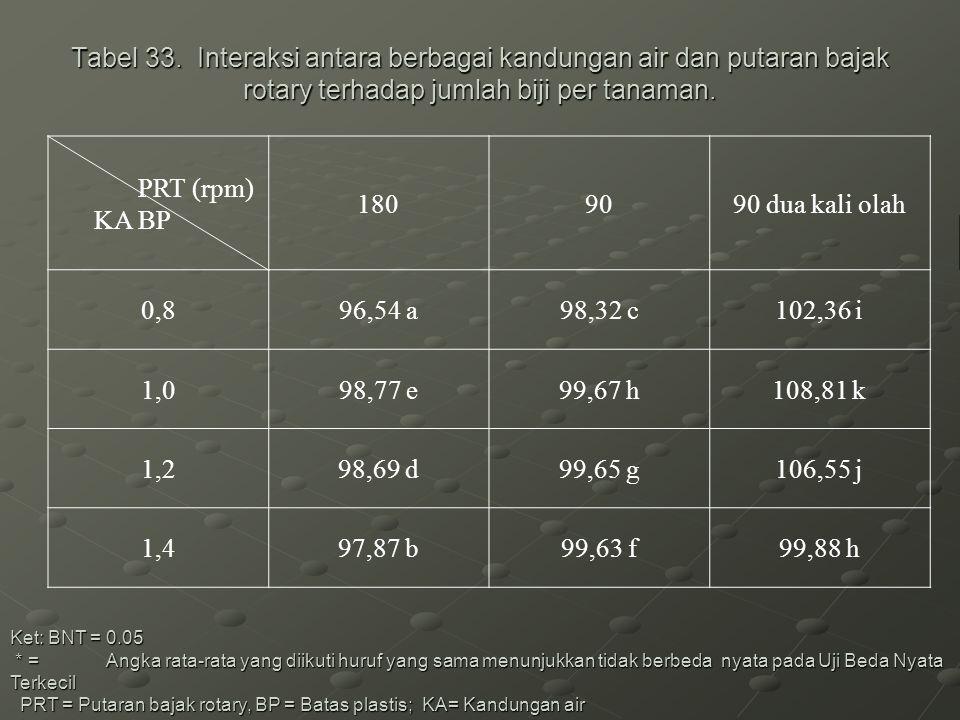 Tabel 33. Interaksi antara berbagai kandungan air dan putaran bajak rotary terhadap jumlah biji per tanaman. Ket: BNT = 0.05 * = Angka rata-rata yang
