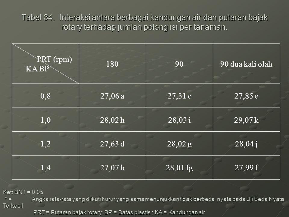 Tabel 34. Interaksi antara berbagai kandungan air dan putaran bajak rotary terhadap jumlah polong isi per tanaman. Ket: BNT = 0.05 * = Angka rata-rata