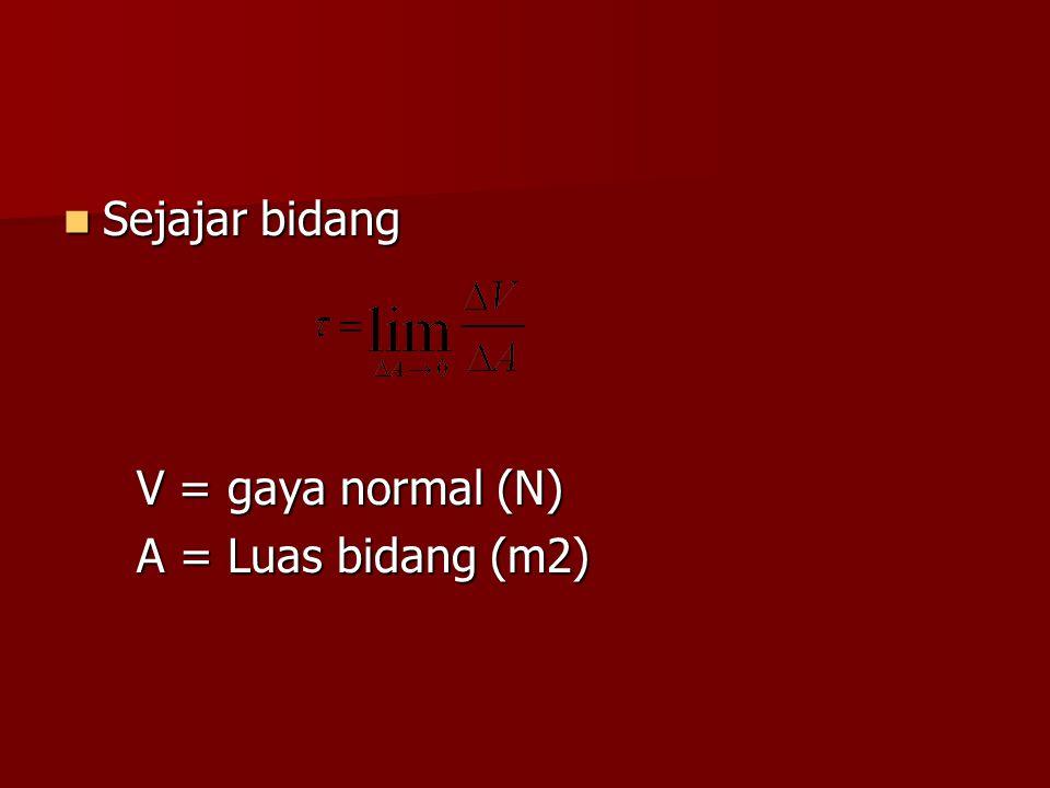 Sejajar bidang Sejajar bidang V = gaya normal (N) V = gaya normal (N) A = Luas bidang (m2) A = Luas bidang (m2)