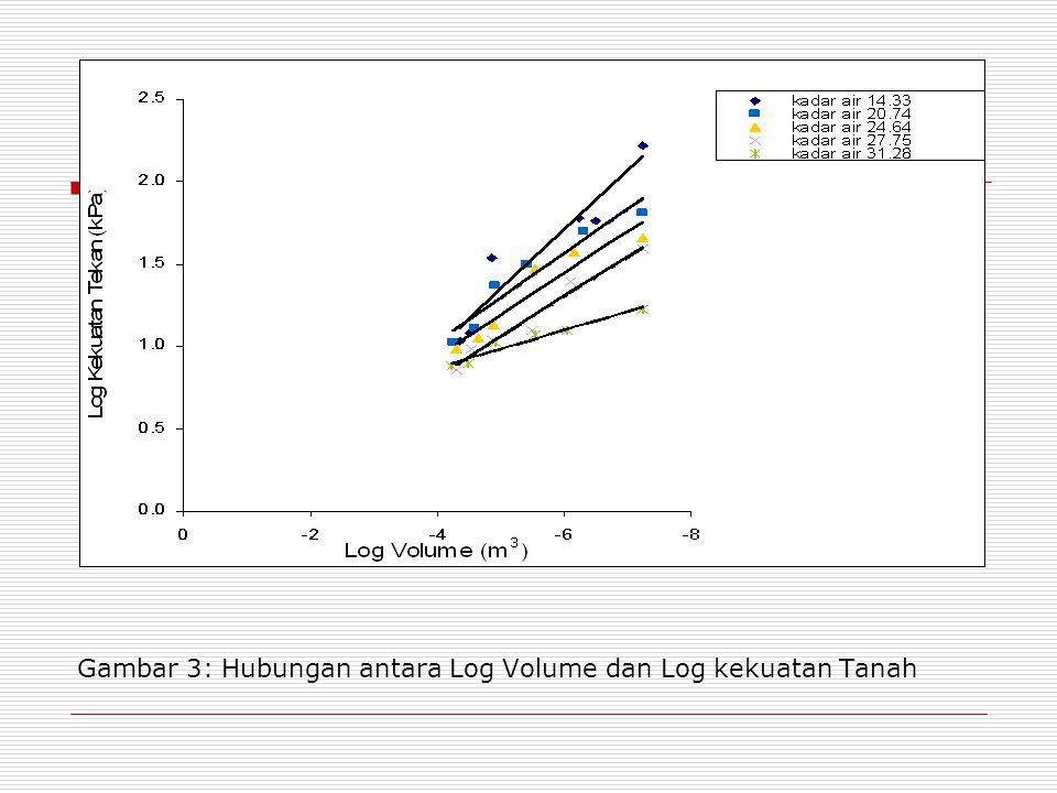 Gambar 3: Hubungan antara Log Volume dan Log kekuatan Tanah