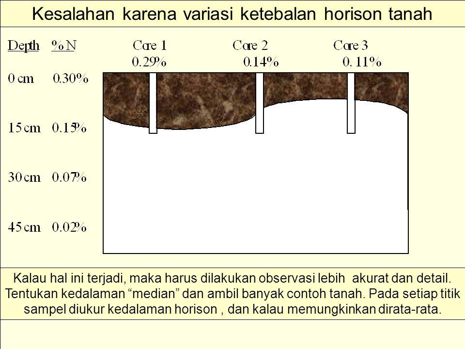 """Kesalahan karena variasi ketebalan horison tanah Kalau hal ini terjadi, maka harus dilakukan observasi lebih akurat dan detail. Tentukan kedalaman """"me"""