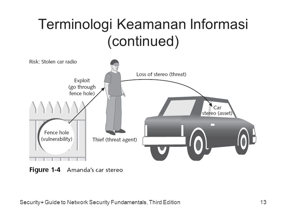 Security+ Guide to Network Security Fundamentals, Third Edition13 Terminologi Keamanan Informasi (continued)