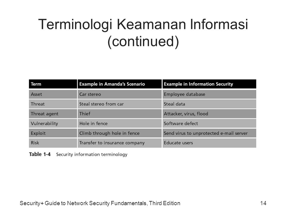 Security+ Guide to Network Security Fundamentals, Third Edition14 Terminologi Keamanan Informasi (continued)