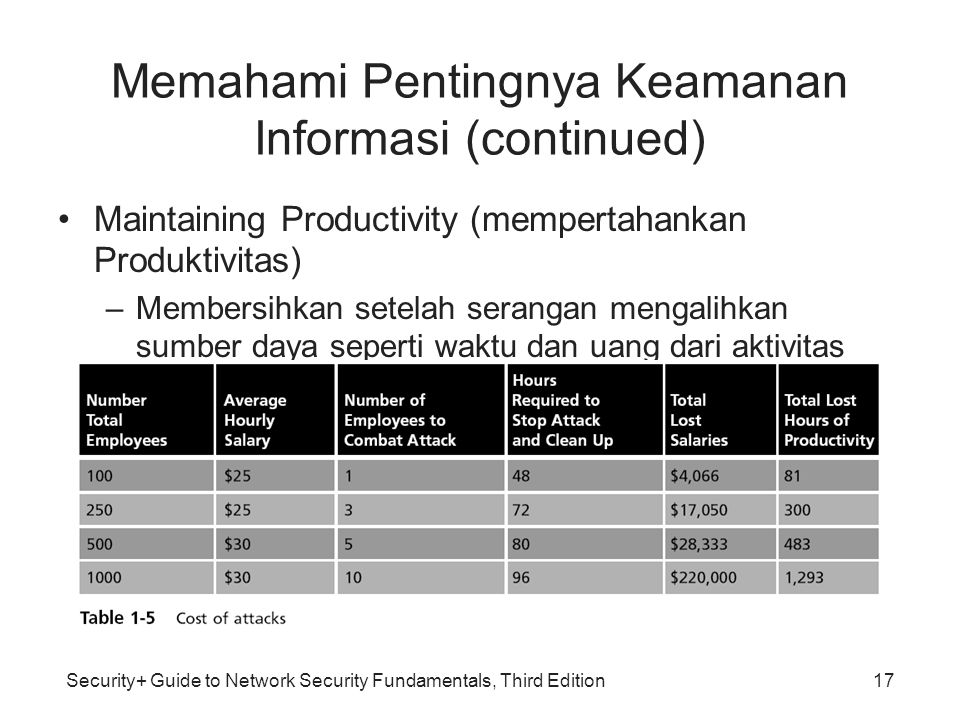 Security+ Guide to Network Security Fundamentals, Third Edition Memahami Pentingnya Keamanan Informasi (continued) Maintaining Productivity (mempertah
